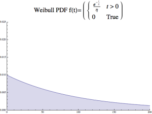 Weibull beta 1 PDF