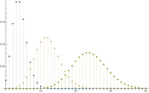 Poisson PDF 4 12 24 plot